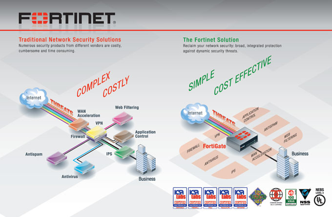 Fortinet Inc Form S 1 A October 13 2009