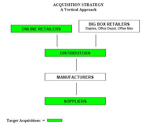 Examples Of Vertical Mergers Related Keywords & Suggestions ...