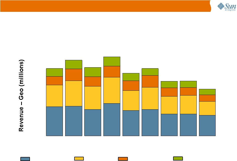 managing a global team: greg james at sun microsystems, inc. essay Managing a global team greg james at sun microsystems inc a hbp authors  araceli her + 1 araceli her greg james download with google download.