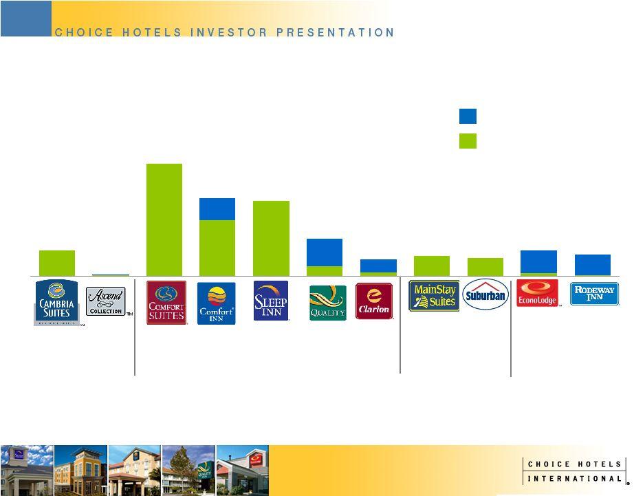 Choice hotels international inc de form 8 k ex 99 1 for Choice hotels