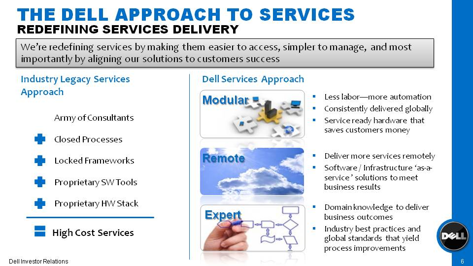 dell inc business plan