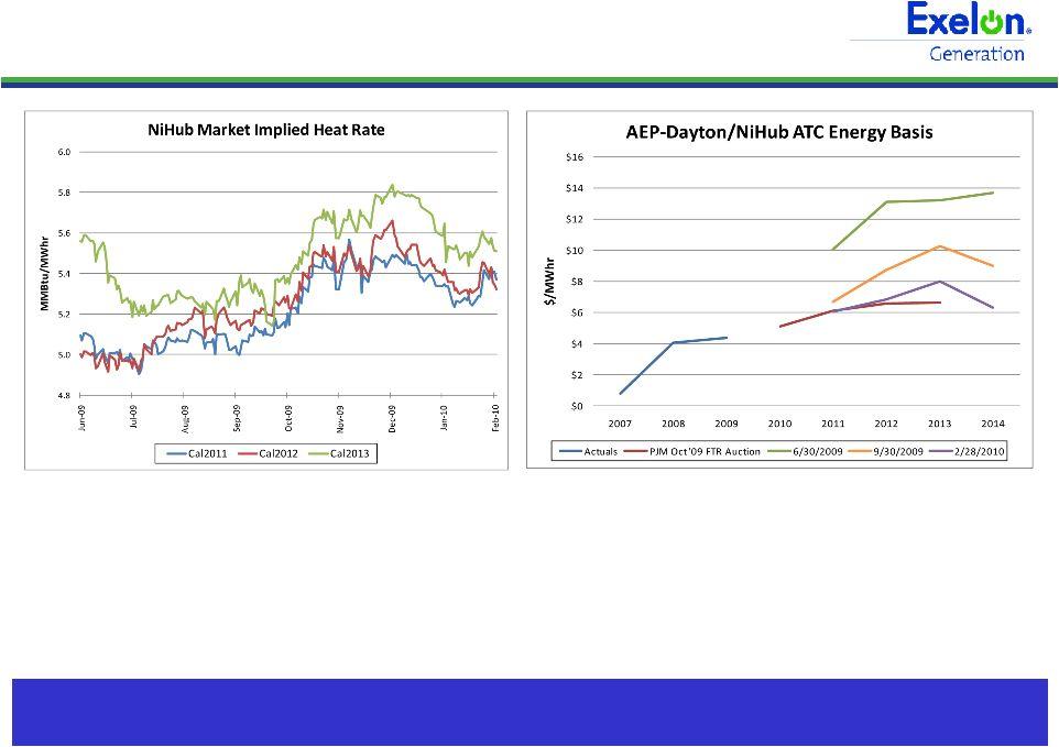 Peco Increase Of Natural Gas Load