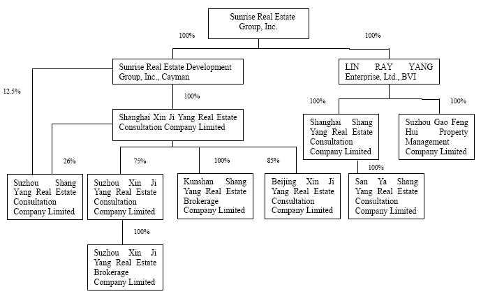 Real Estate Management Organizational Structure : Real estate company organizational chart pictures to pin