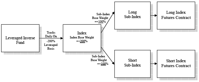A trading strategy based on callable bull bear contracts