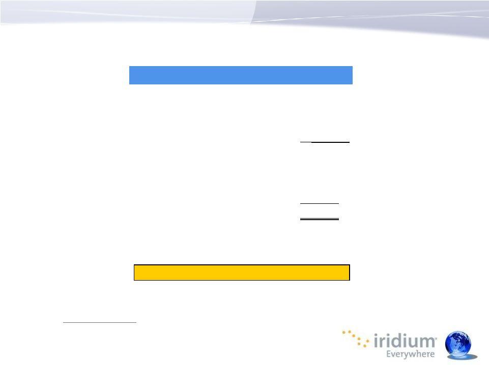 Iridium Communications Inc. - FORM 8-K - EX-99.1 - EXHIBIT ...