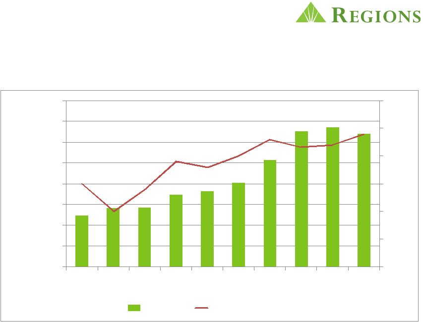 Regions Financial Corp Form 8 K Ex 99 1 Visual