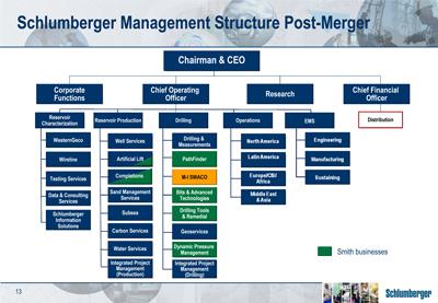 Barclays Bank chart ( Organizational Chart)