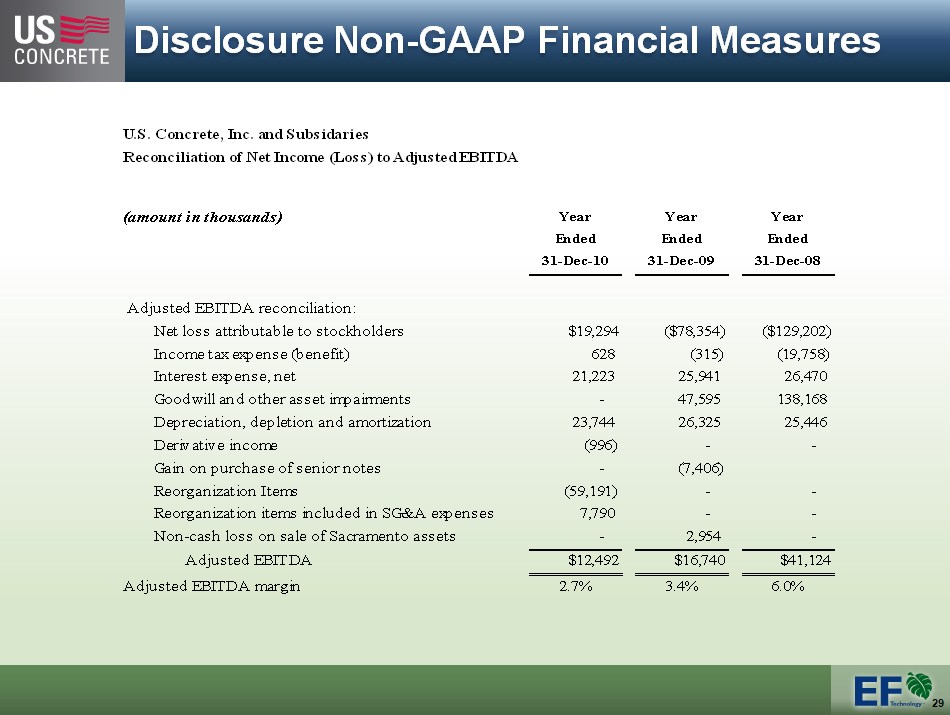 generally accepted accounting principles and year end