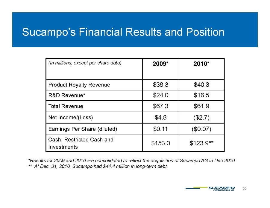 financial ophthamology statement