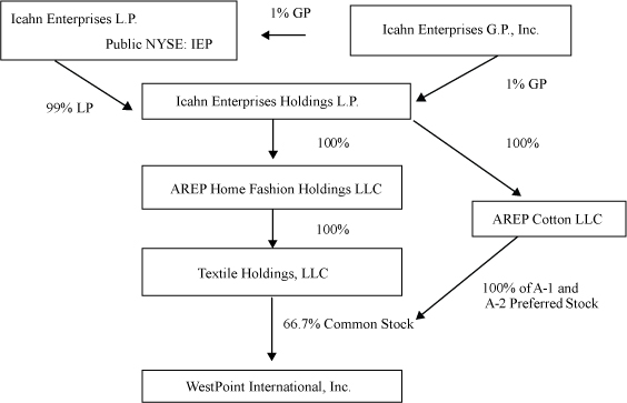 ralph lauren organizational structure You can edit this organizational chart using creately diagramming tool and include in your report/presentation/website  matrix organization structure 42.