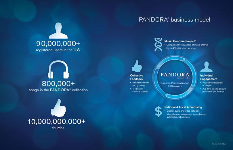 Pandora inc