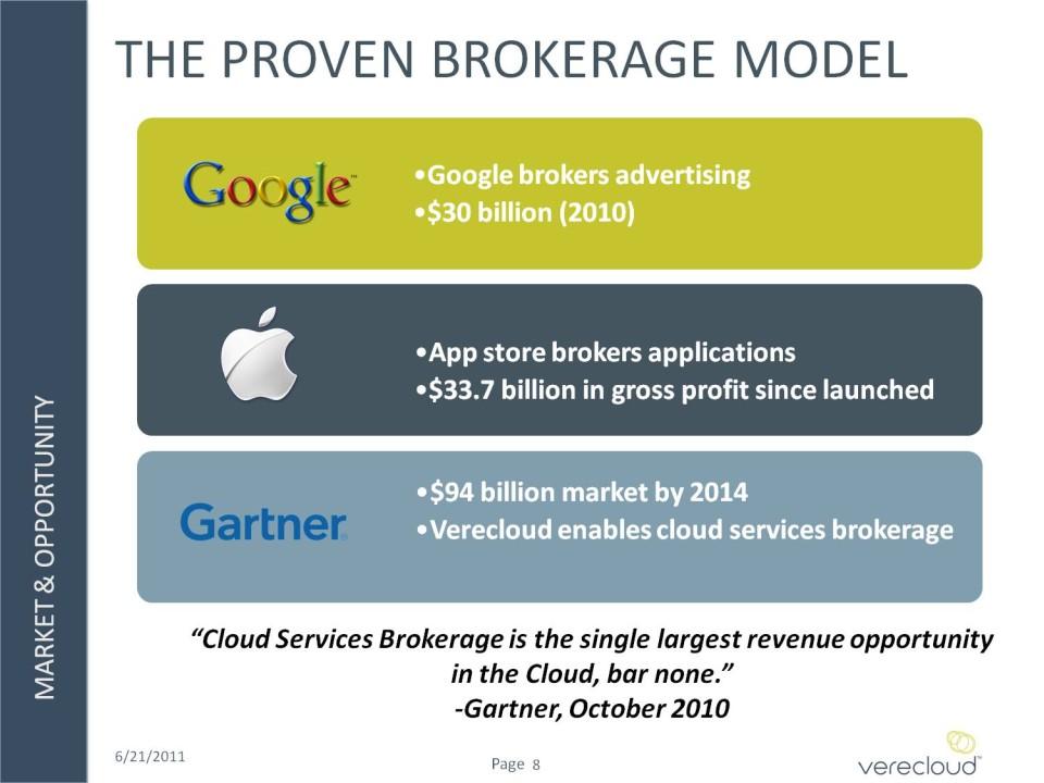 Broker revenue model