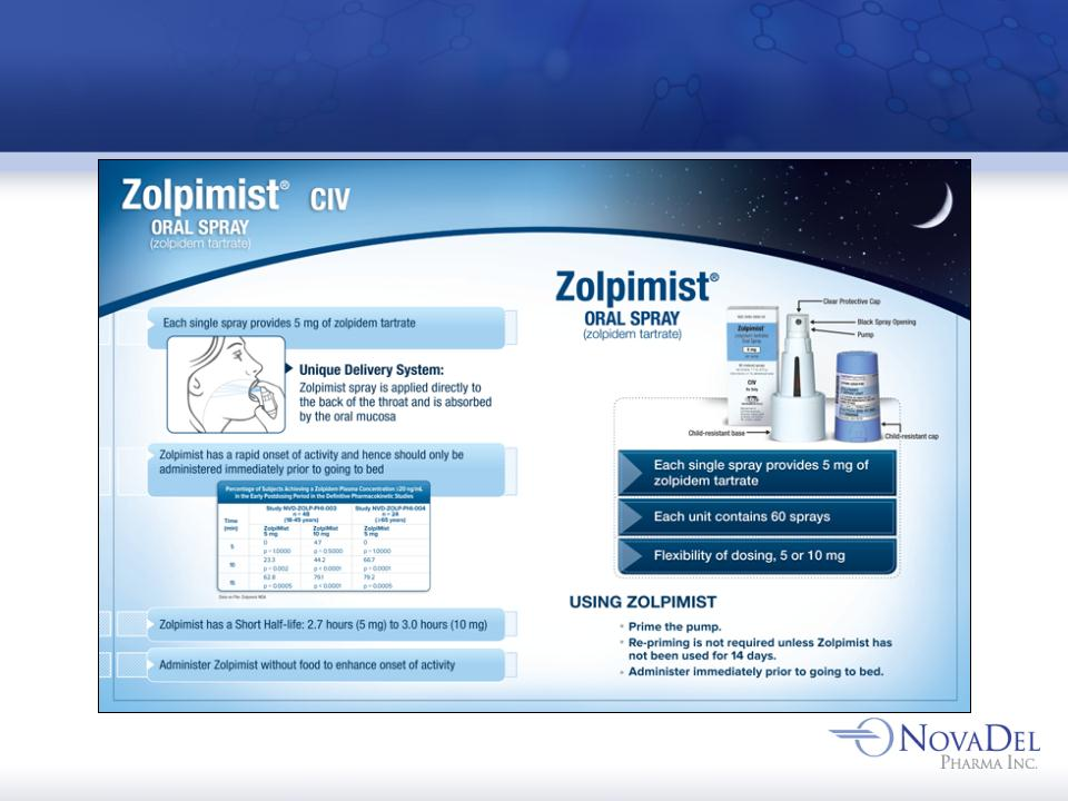zolpidem tartrate dosage forms ppt