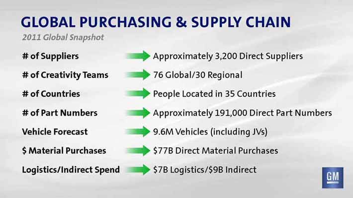 general motors supply chain