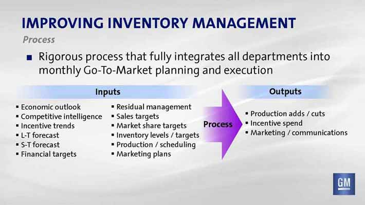 inventory management of uttara motors Wasp inventory software & systems provide small & medium-sized businesses the efficiency of large companies at prices that are affordable end inventory write offs.