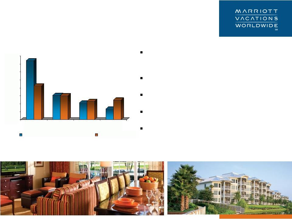 marriott corp the cost of capital Marriott corp: the cost of capital case solution, presents recommendations for hurdle rates from marriott divisions by discounting relevant cash flows by the appropriate hurdle rate for each department cho.