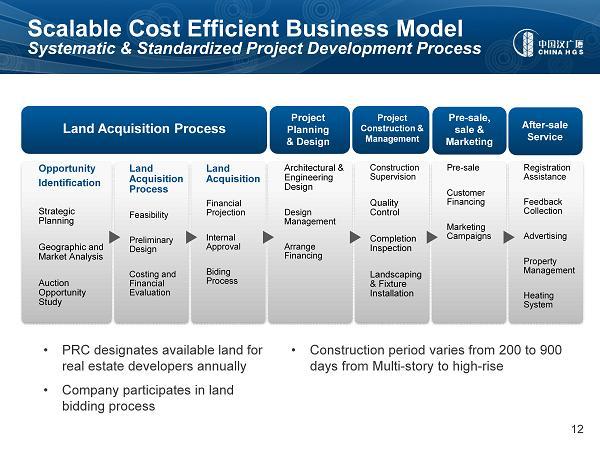 Business Acquisition Process Land Acquisition Process