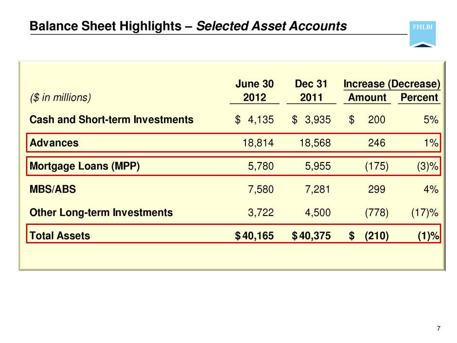 short term loans balance sheet