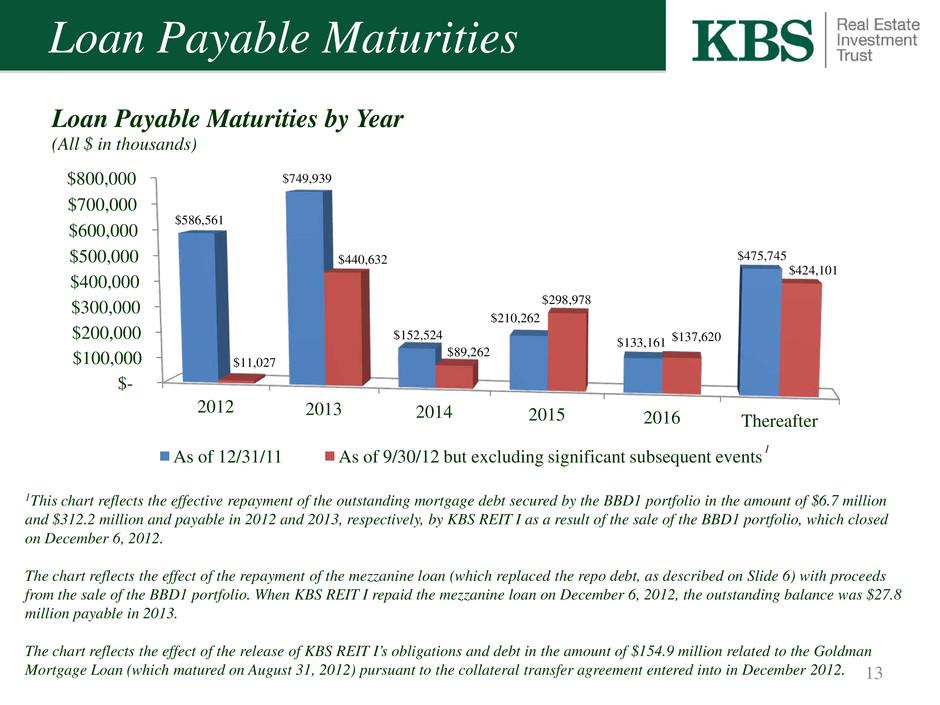 Real Estate Investment Trust : Kbs real estate investment trust inc form k ex