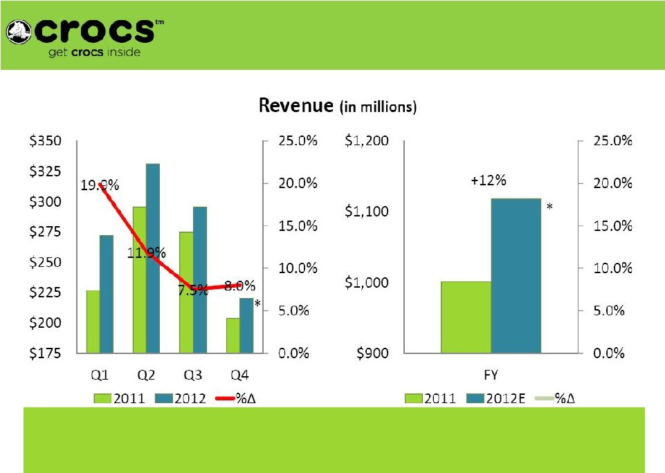 crocs revenue and growth rate