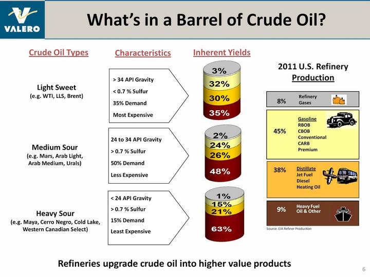 Crude Oil: Crude Oil Grades