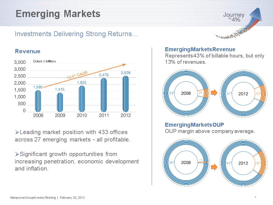 emerging markets overview and growth opportunities Emerging and high growth markets are transforming the global economy pwc can help you achieve your strategic objectives in these markets.
