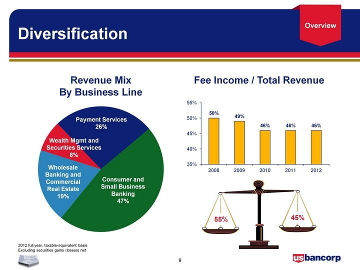 Us Bancorp De Form 8 K Ex 99 1 May 21 2013