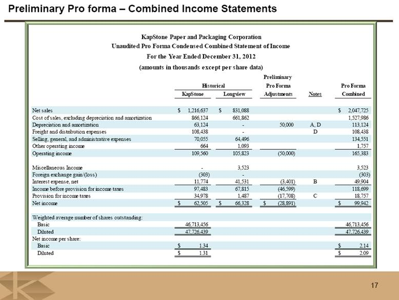 pro forma income statement for procter and gamble scope