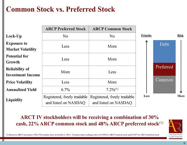 Stock options vs common stocks