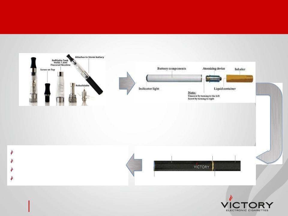Electronic cigarette midland Ontario
