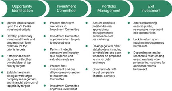 investment portfolio management thesis This research presents a portfolio management tool to analyze impact a portfolio of impact investments  the impact thesis, the investment team will.