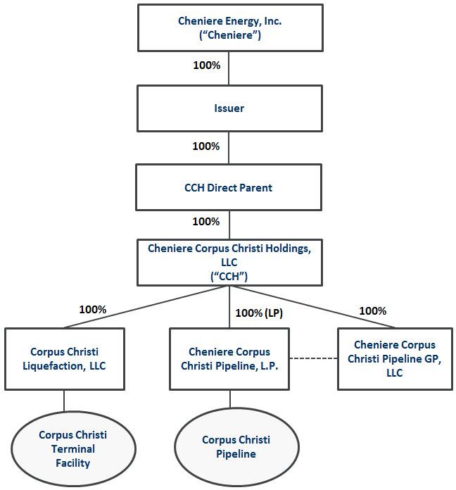Cheniere corpus christi loan