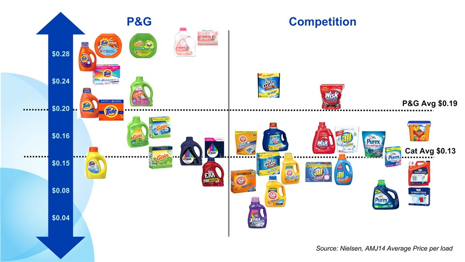 p g vs unilever Procter & gamble vs unilever: comparing 2 consumer staples giants mar13 p&g and unilever do not overlap their product offerings as p&g reaches around 44.