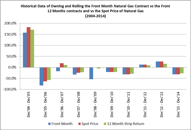 United States  Month Natural Gas Fund