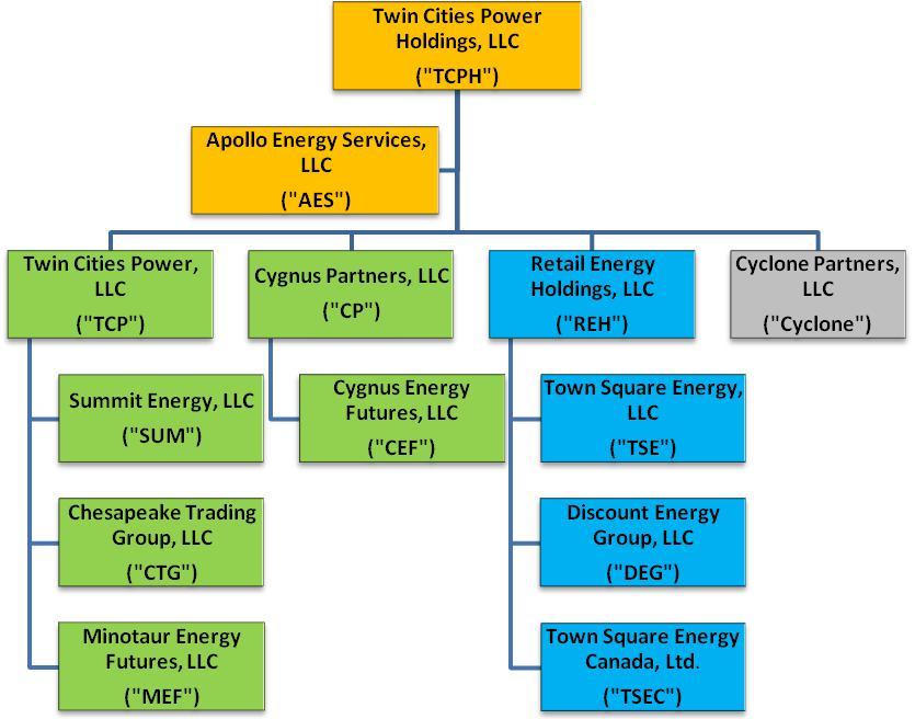 Aspirity Holdings Llc Form 10 K March 30 2015