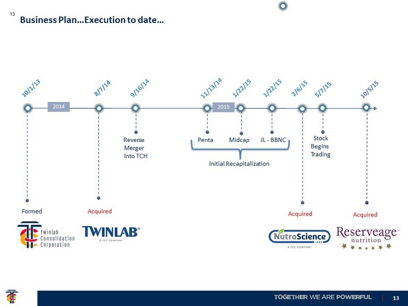 TWINLAB CONSOLIDATED HOLDINGS, INC  - FORM 8-K - EX-99 1 - EXHIBIT
