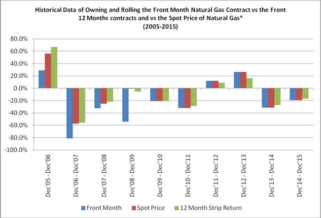 United States Natural Gas Fund K