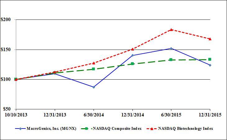 NASDAQ Composite Historical Level Data