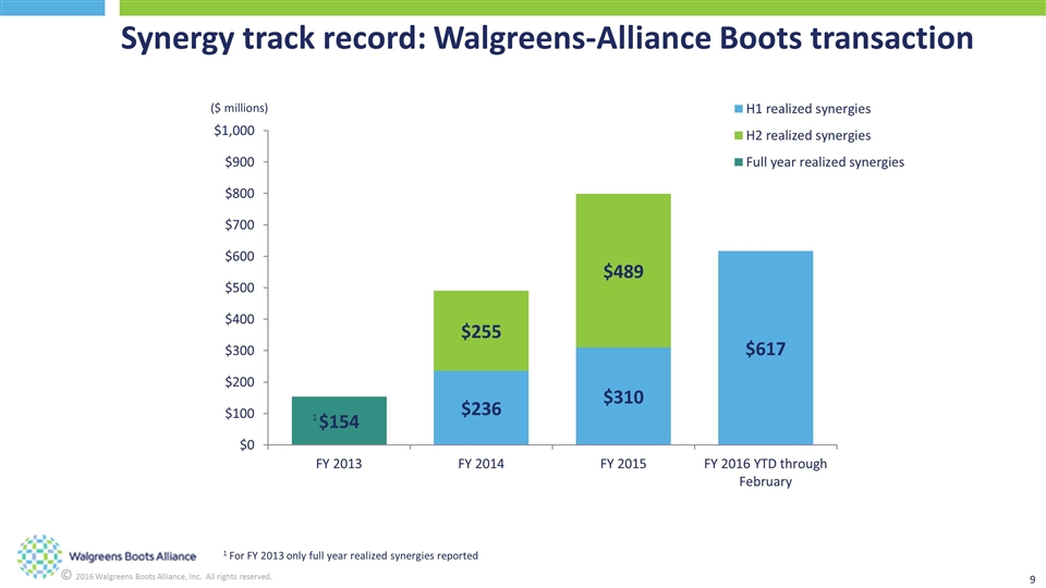 alliance boots marketing 1st year Average salaries for alliance boots pharmacy deployment cheap staff discount shop on site and once a year double discount work in hr/personnel or marketing.