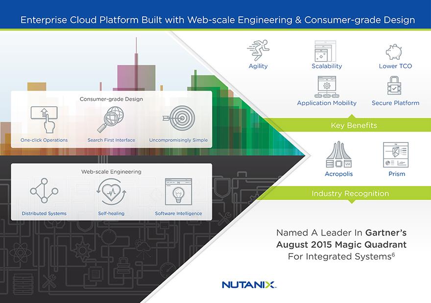 Nutanix Inc Form S 1 A May 26 2016