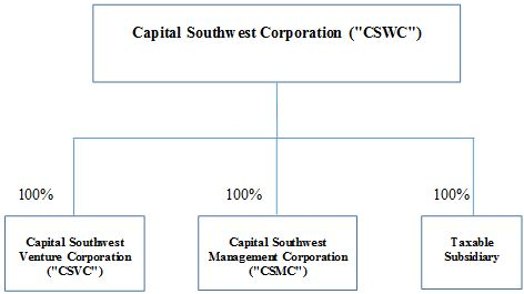 Making capital structure support strategy