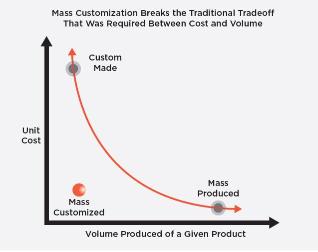 mass customizatin Mass customization means to offer products or services which meet the demands of each individual customer, but which still can be produced and delivered with mass production efficiencyor, as b joseph pine, who made mass customization popular with his 1993 book,: today i define mass customization as the low-cost, high-volume, efficient.