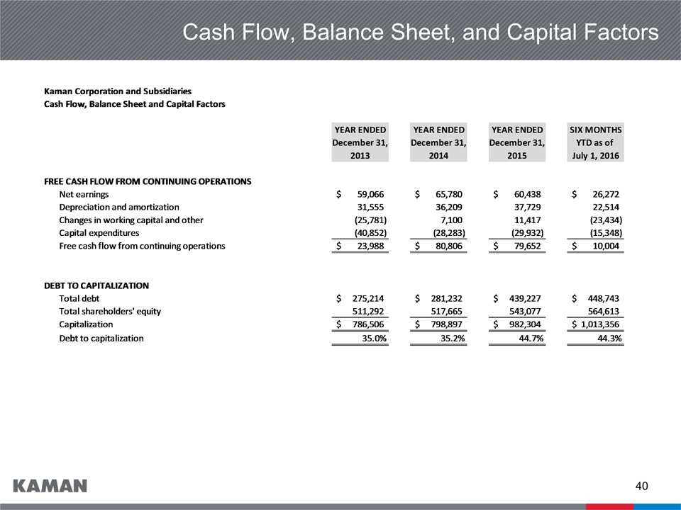 sunbeam balance sheet and shareholders wealth Chapter 4 financial statements balance sheet in a corporation, the firm owns the assets and shareholders own shares of.