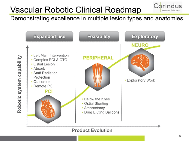 roadmap clinical problems Re-engineering the clinical research enterprise total roadmap initiatives 128 237 332 448 520 507 2,172.
