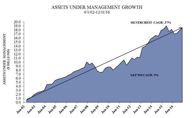 Asset Management Group Inc 100