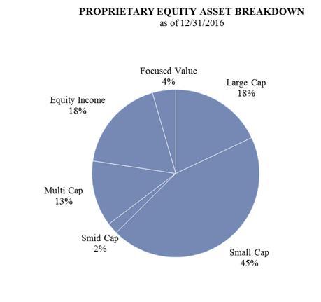 Asset Management Group Inc 40