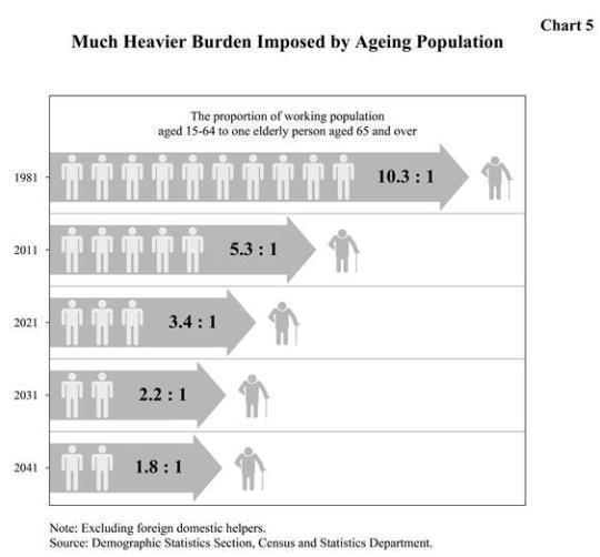 ageing population in hong kong Hong kong's population problems must be addressed hong kong has an aging population it is the serious population challenge that hong kong will have to.